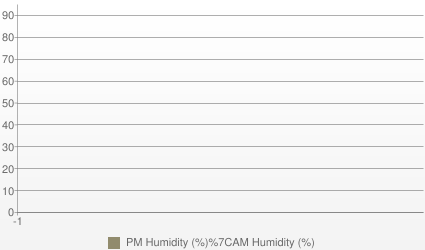 Milan Humidity (AM and PM %)